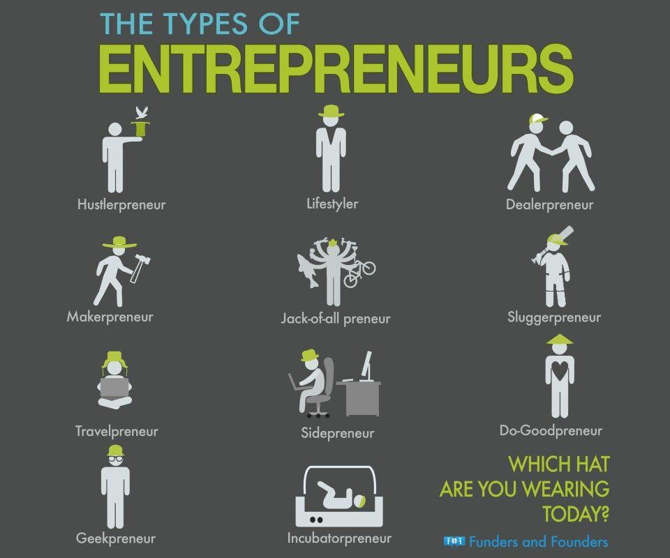 Different types of entrepreneurs. enterpreneur