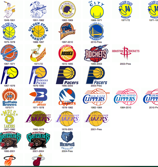 Evolution of NBA Team Logos Nba logo, Nba teams, Nba