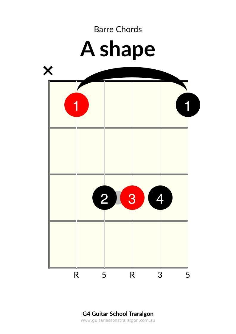 G4 Guitar Chord Diagram Wiring Diagram Database