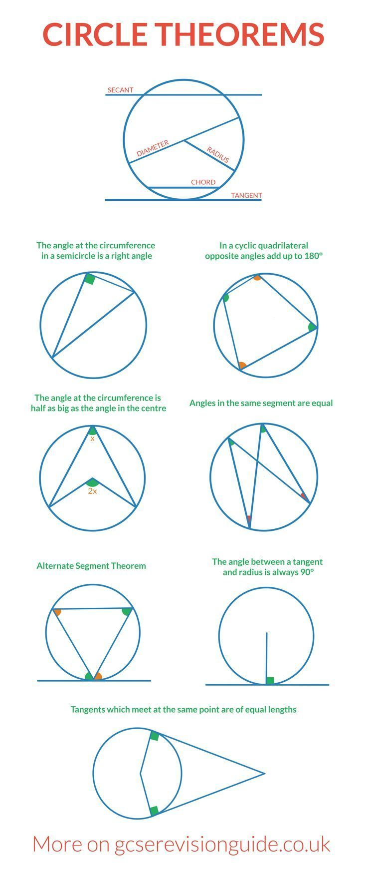 Circle Theorems For Gcse More Information And Maths Revision On Http Www Gcserevisionguide Co Uk Circle Theorems Math Formulas Gcse Math