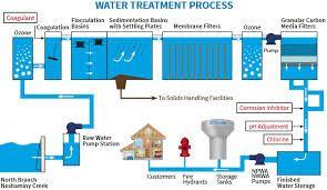 water treatment plant diagram Resultado de imagen para water treatment plant diagram | WATER-AGUA ...