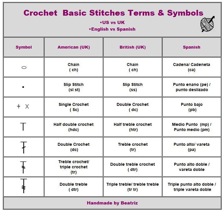 Learn Crochet Terms And Symbols For Basic Stitches And Other Stiches Terminolgy In In 2020 Crochet Abbreviations Crochet Stitches Symbols Crochet Stitches Cheat Sheet
