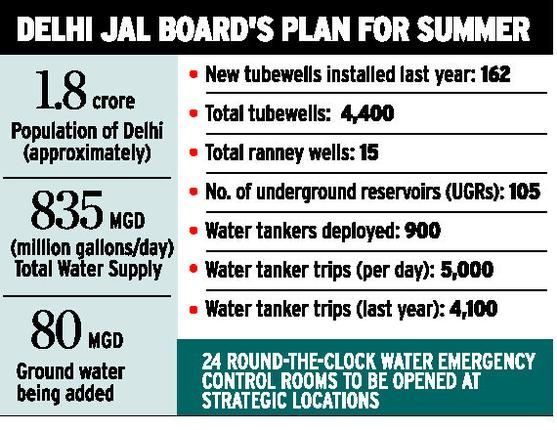 Delhi Jal Board ready to beat the heat