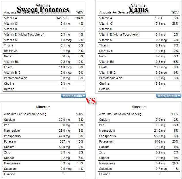 Yams Vs Sweet Potatoes Nutrition Sweet Potatoes Which Is A