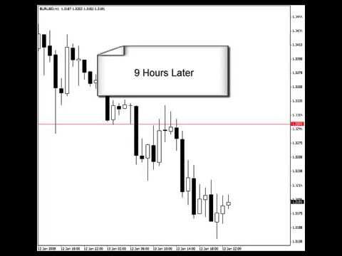 How to draw chart for the forex