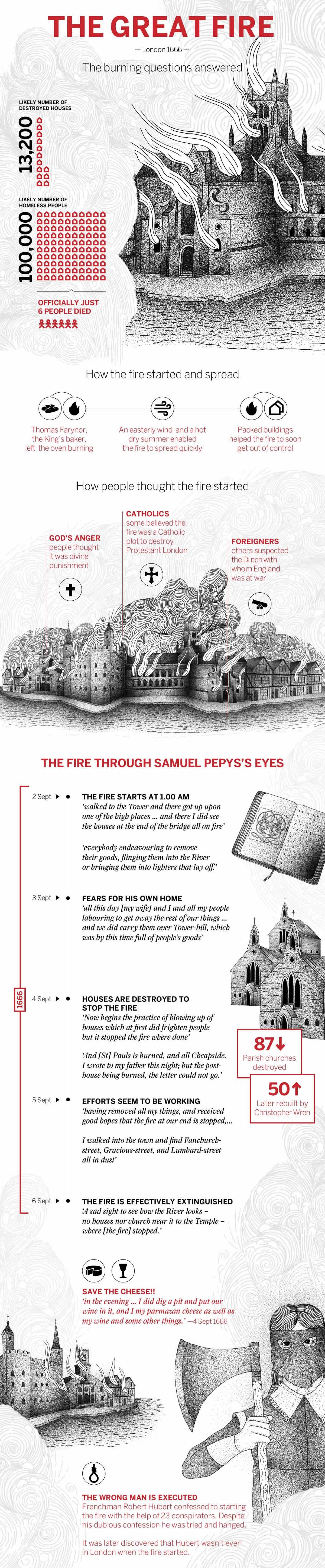 The Great Fire In Numbers