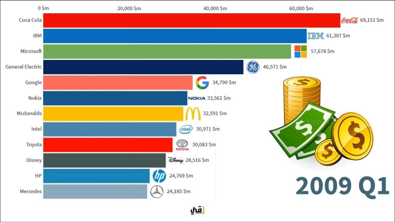 اعلى الشركات قيمة في العالم من عام 2000 الى 2019 Youtube Pie Chart Chart