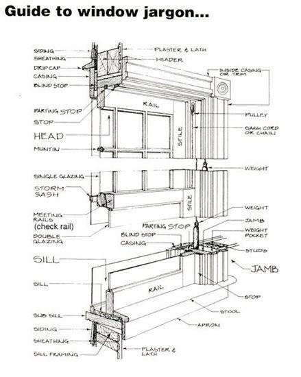Muntins Vs Mullions Guide To Window Jargon Historic Windows
