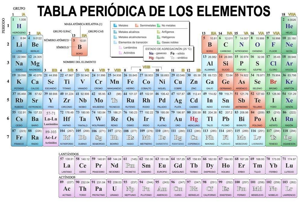 Tabla periodica interactiva descargar tabla periodica dinamica tabla periodica interactiva descargar tabla periodica dinamica tabla periodica completa tabla periodica elementos urtaz Gallery