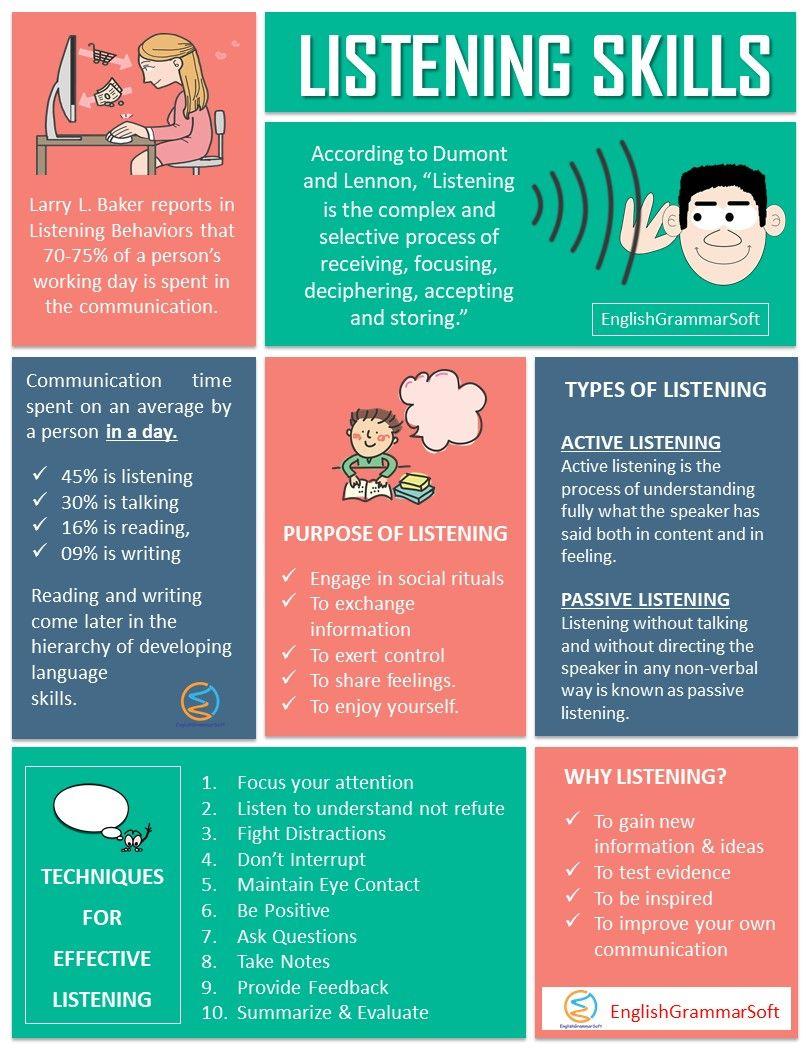 Listening Skills Definition Types Problems Activities For Listening Skills Listening Skills Types Of Listening Listening