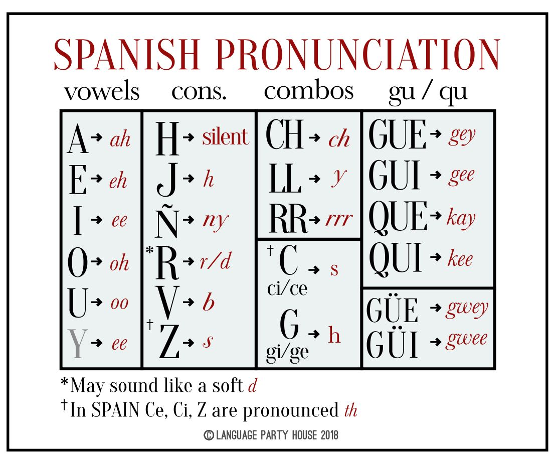 Pronouncing Written Spanish Lesson And Powerpoint