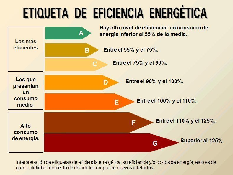 Los Resultados De Nuestra Encuesta Sobre La Energia Del Futuro Eficiencia Energetica Ahorro Energetico Energia
