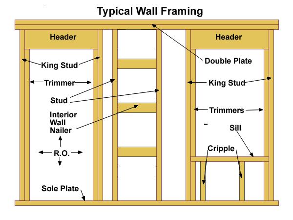 wall framing basics rafter pinterest walls construction and