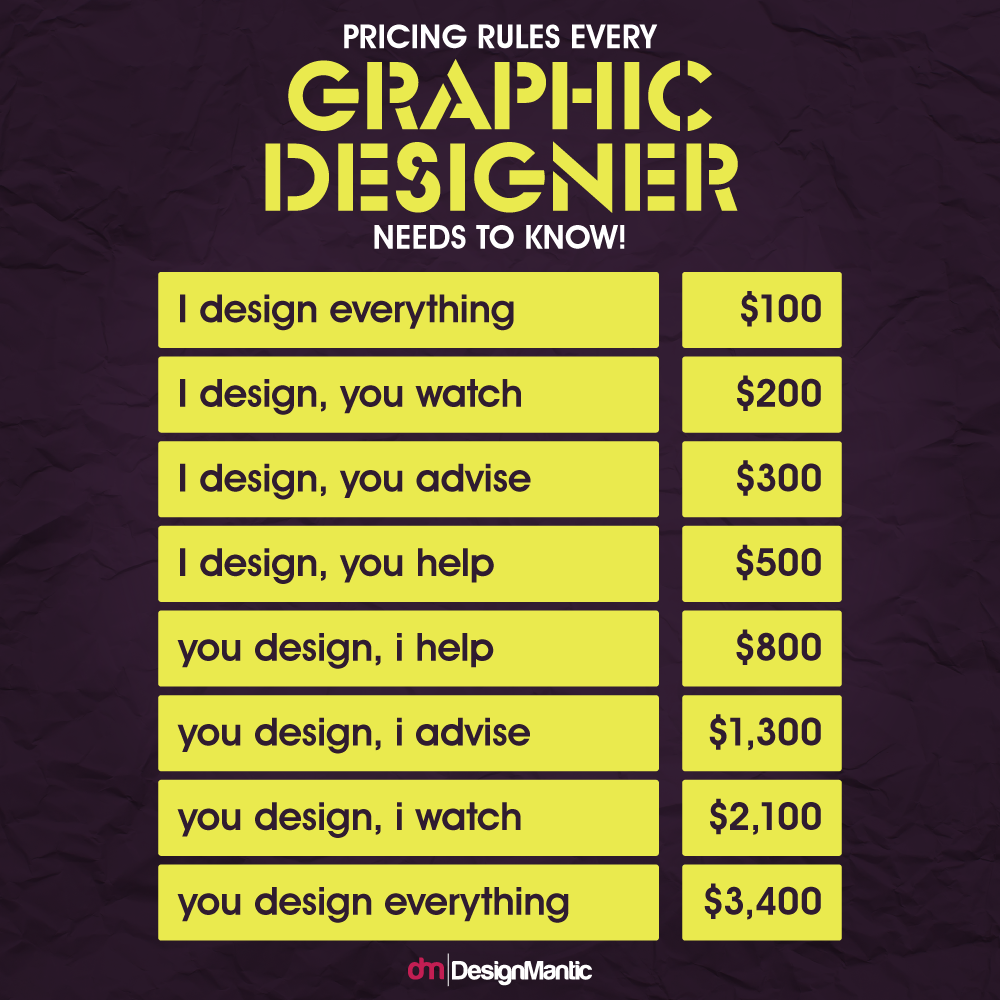 How Much Should You Charge For Design Work Here Is The Perfect Formula For Graphic Designers The Less You Have To Work Design Funny Design Just For Laughs