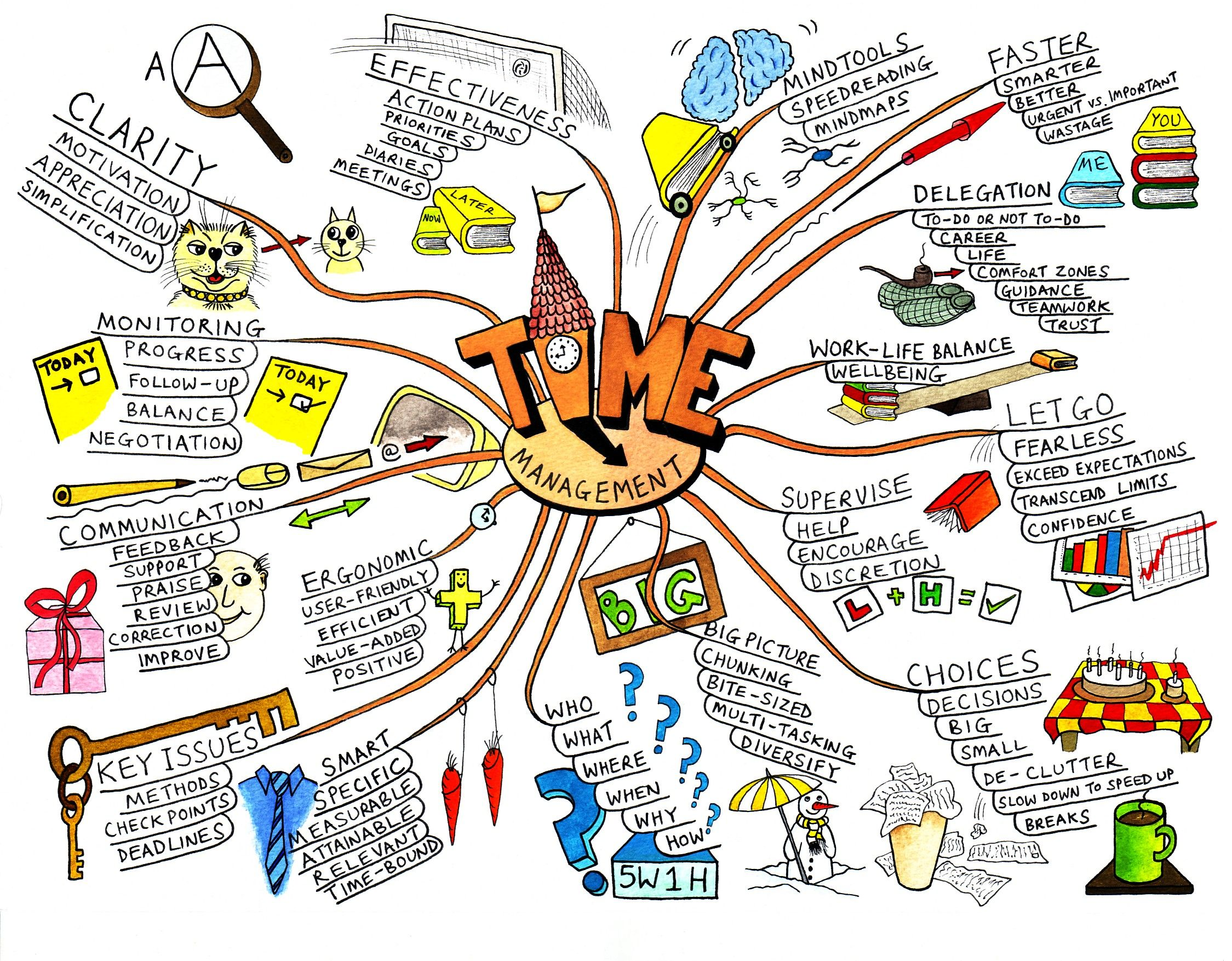 The Mind Map – Give your ideas a visual form: Novel Writing Prep Series