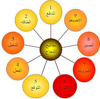 تطوير الذات أسرار النجاح Cool Words Arabic Resources Human Development