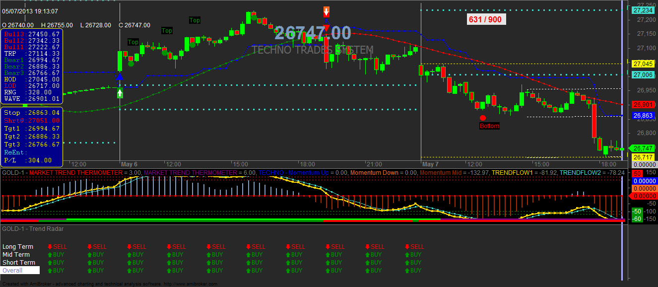 Buy Sell Signal For Amibroker   Analyze   Stock charts, Nude, Chart
