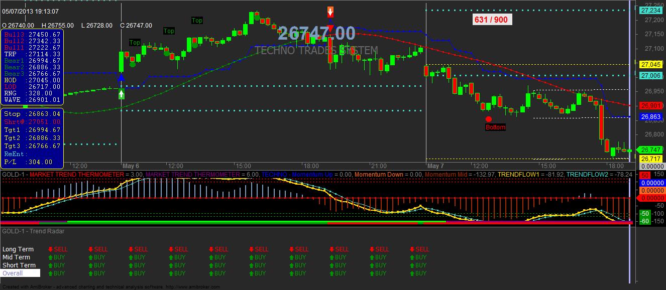 Buy sell signal for amibroker also essay helper pinterest chart rh