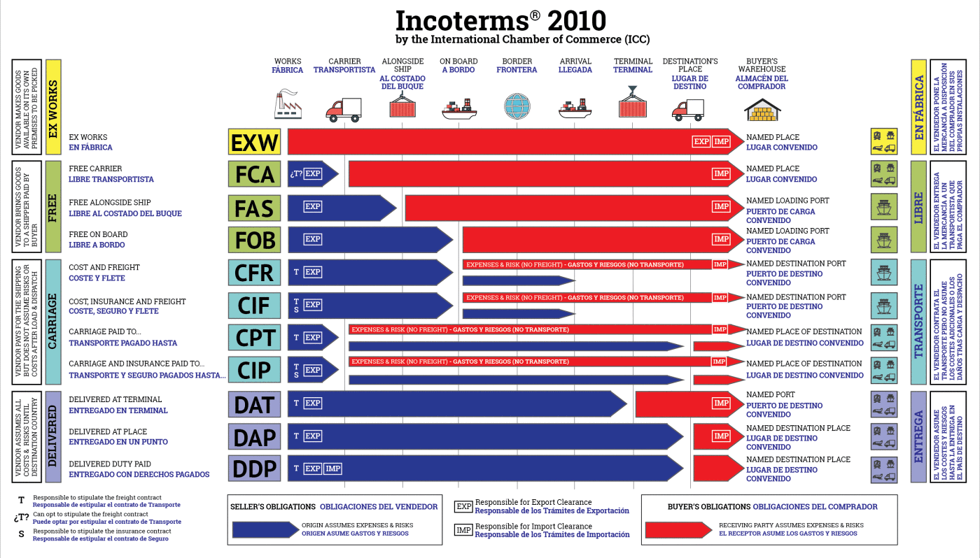 incoterms 2010 chart Incoterms 2010 chart of responsibility loading export- carriage unloading loading carriage unloading loading carriage to import of truck in charges charges in on truck import incoterm toon truck customs port of place of insurance1 to port of customs port of in port of port of in port of taxes.
