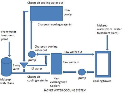 Charged Air Cooling System Air Cooling System Air Heat Pump