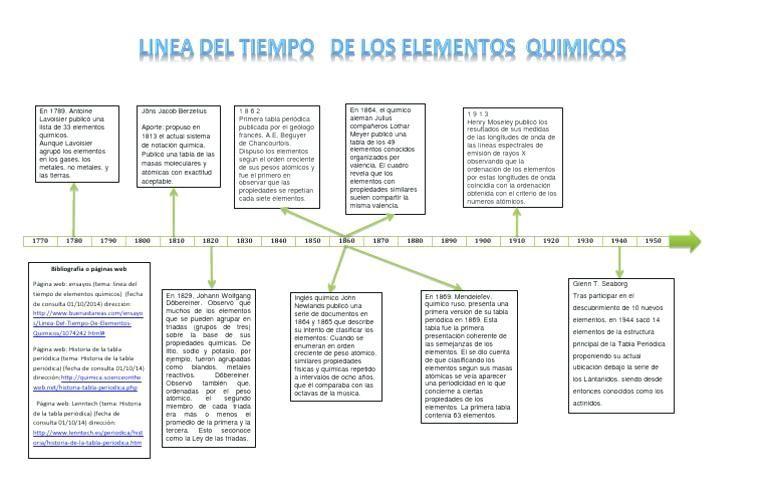 Tabla Periodica Historia Pdf Best Of Tabla Peridica Linea Del Tiempo De Los Elementos Linea Del Tiempo Actividades De Matemáticas Preescolares Tabla Periodica