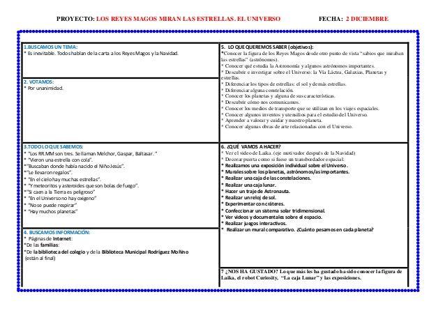 Proyecto Completo Y Original Universo Fichas Y Recursos Blog Www Manualidades Universo Universo Fichas