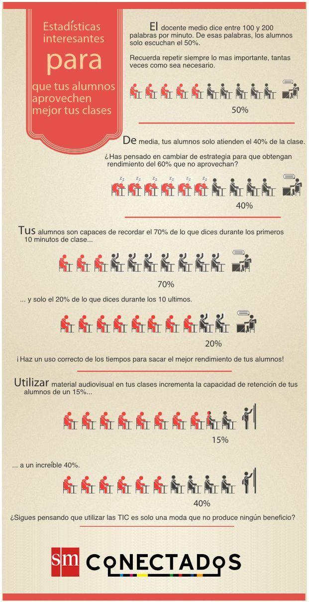 Estadísticas de cómo aprenden los estudiantes #educación #tendencia #umayor