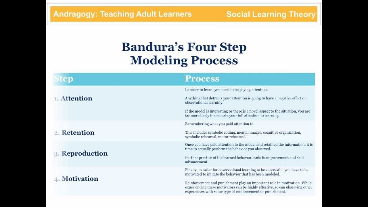 application of social learning and nursing theories Application of bandura's social learning theory to care settings bandura's modification of behaviour  residential and nursing homes  application of bandura's social learning theory to care settings author: cirencester college last modified by.