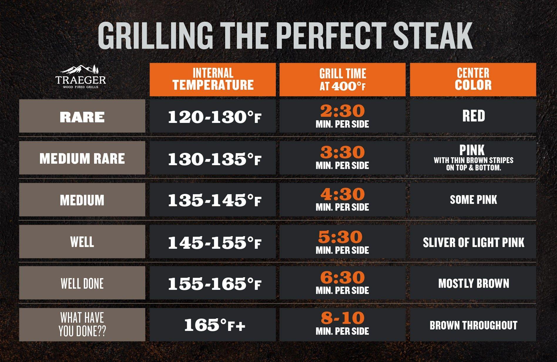 Steak Doneness Internal Temperatures Times Traeger Grills Steak Doneness How To Grill Steak Grilled Steak Recipes