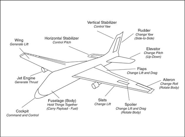 Parts of a Plane & Control Surfaces - Science - Grade 6 - Air ...