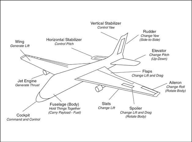 parts of a plane  u0026 control surfaces - science - grade 6