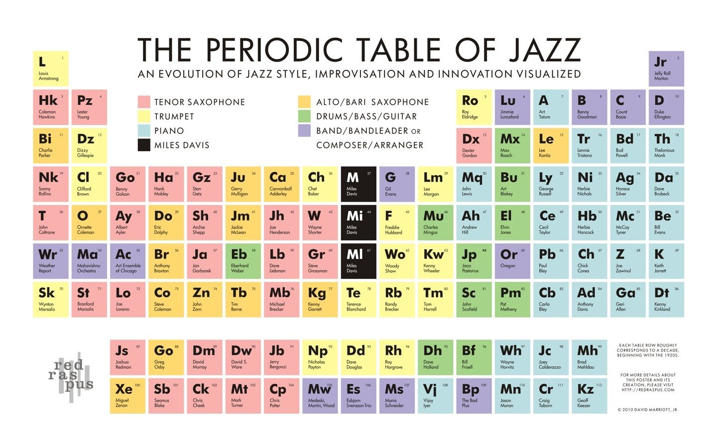 THE PERIODIC TABLE OF JAZZ | Infografic Jazz Music | Pinterest ...