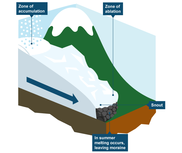 Diagram Showing How Glaciers Form Geography Revision Geography Teaching Geography