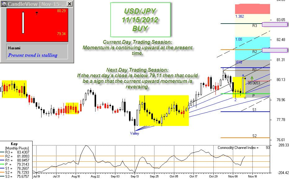 Day trading forex alert facebook csgo betting advice