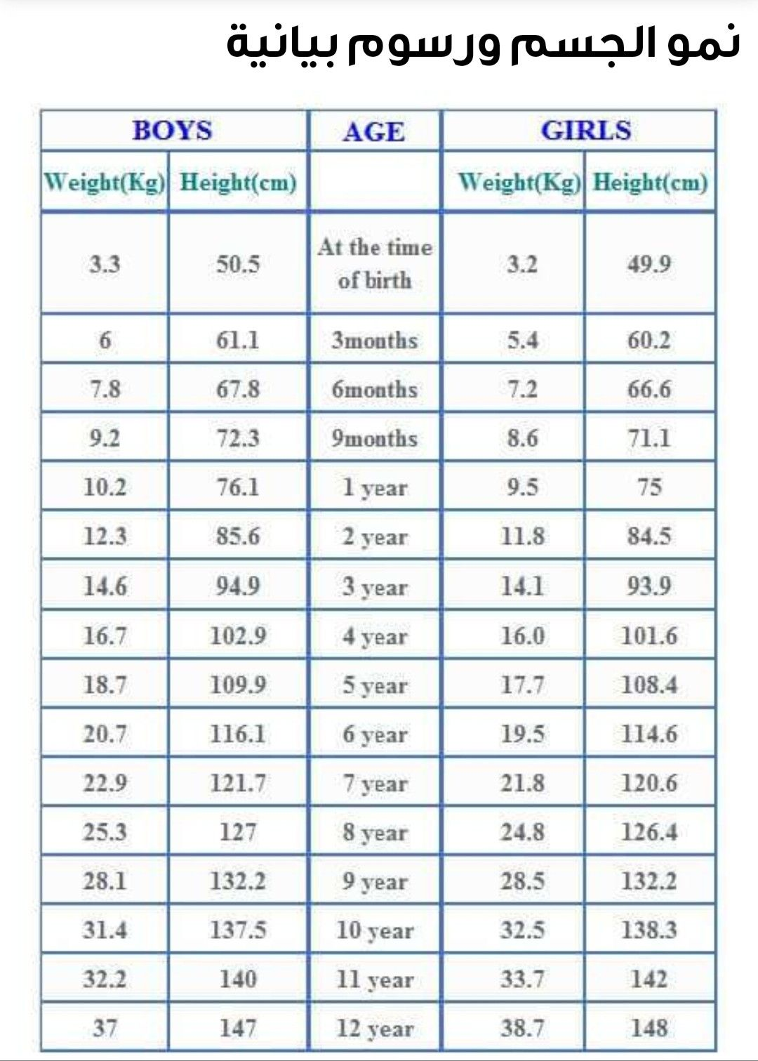Pin by Eslam Mohamed on Info in 2020 | Baby weight chart ...