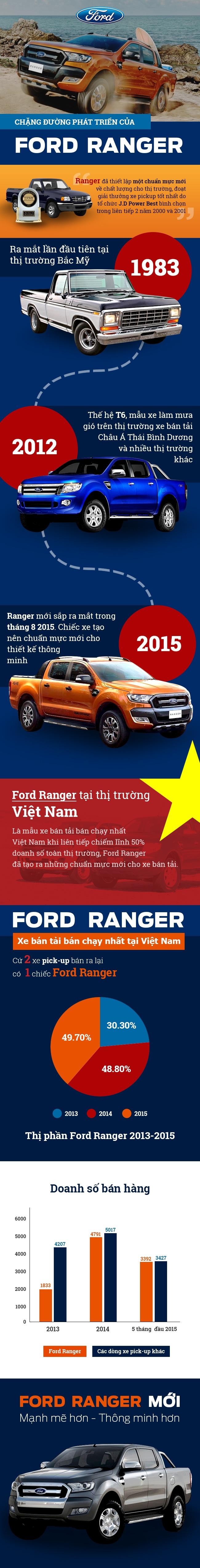 Chặng đường phát triển của Ford Ranger Được giới thiệu lần đầu tiên tại thị trường Việt Nam vào tháng 5/2001, ngay lập tức Ford Ranger đã trở thành mẫu xe bán tải (Pick up) được ưa chuộng nhất, mang lại một khái niệm hoàn toàn nới về dòng xe Pickup. Xem thêm: https://muabannhanh.com/tag/ford-ranger-da-qua-su-dung https://oto.muabannhanh.com/gia-xe-ford-ranger/205