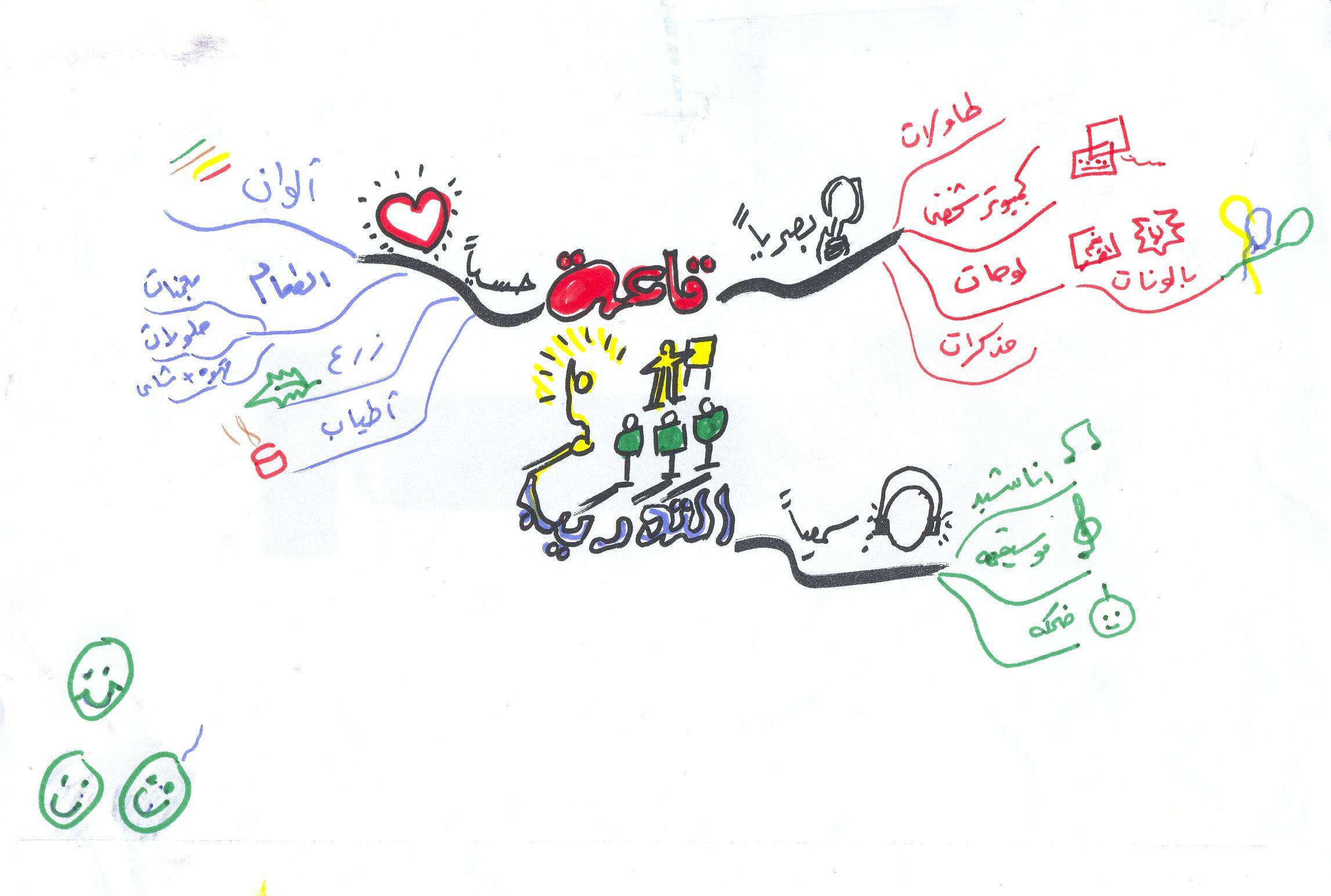 خريطة ذهنيةلاحتياجات دورة الالقاء الرائع Mental Map Map Character
