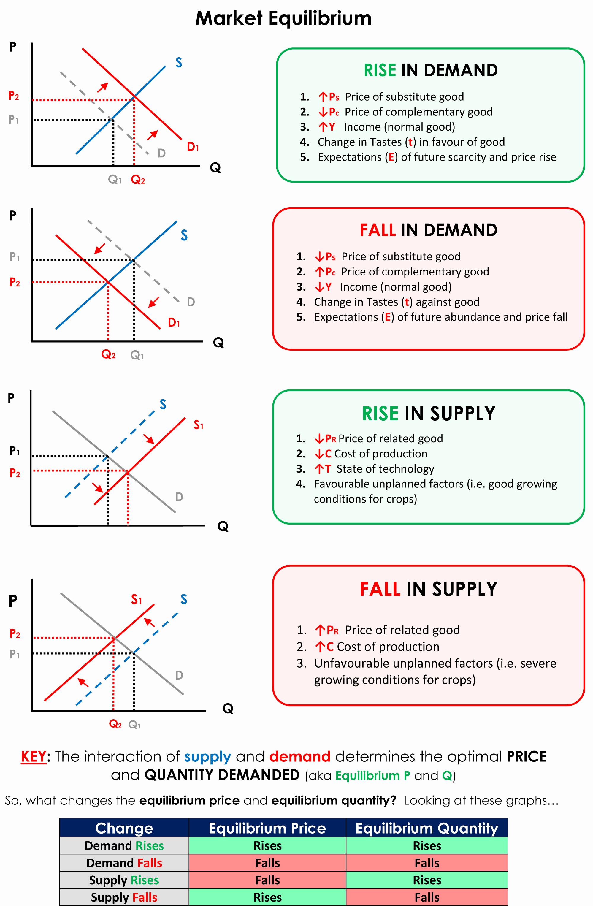 390 Economics Ideas Economics Economics Lessons Teaching Economics
