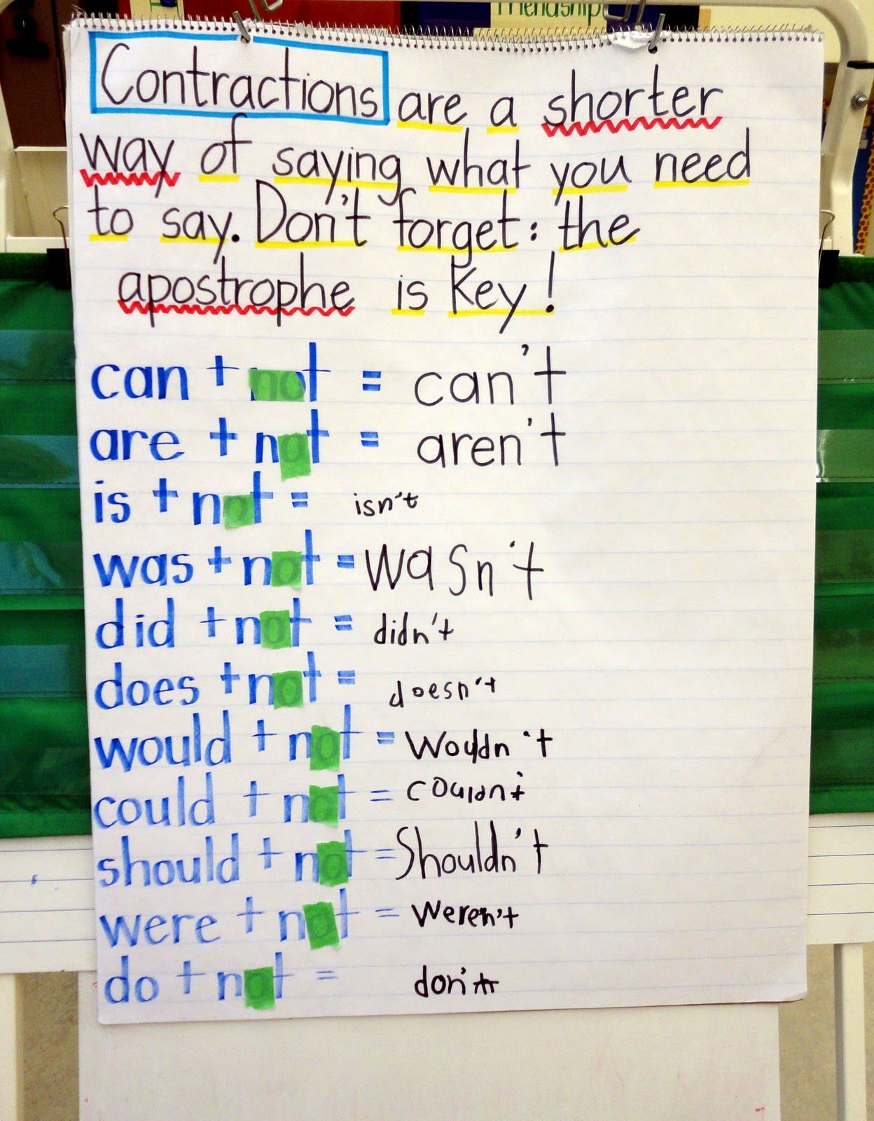 Lesson about teaching Contractions. Students use anchor chart for future lesson with created contraction people.