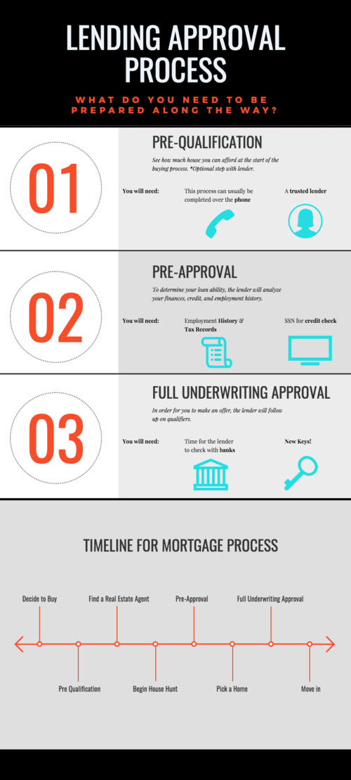 Lending Approval Process Real Estate Tips Find A Realtor