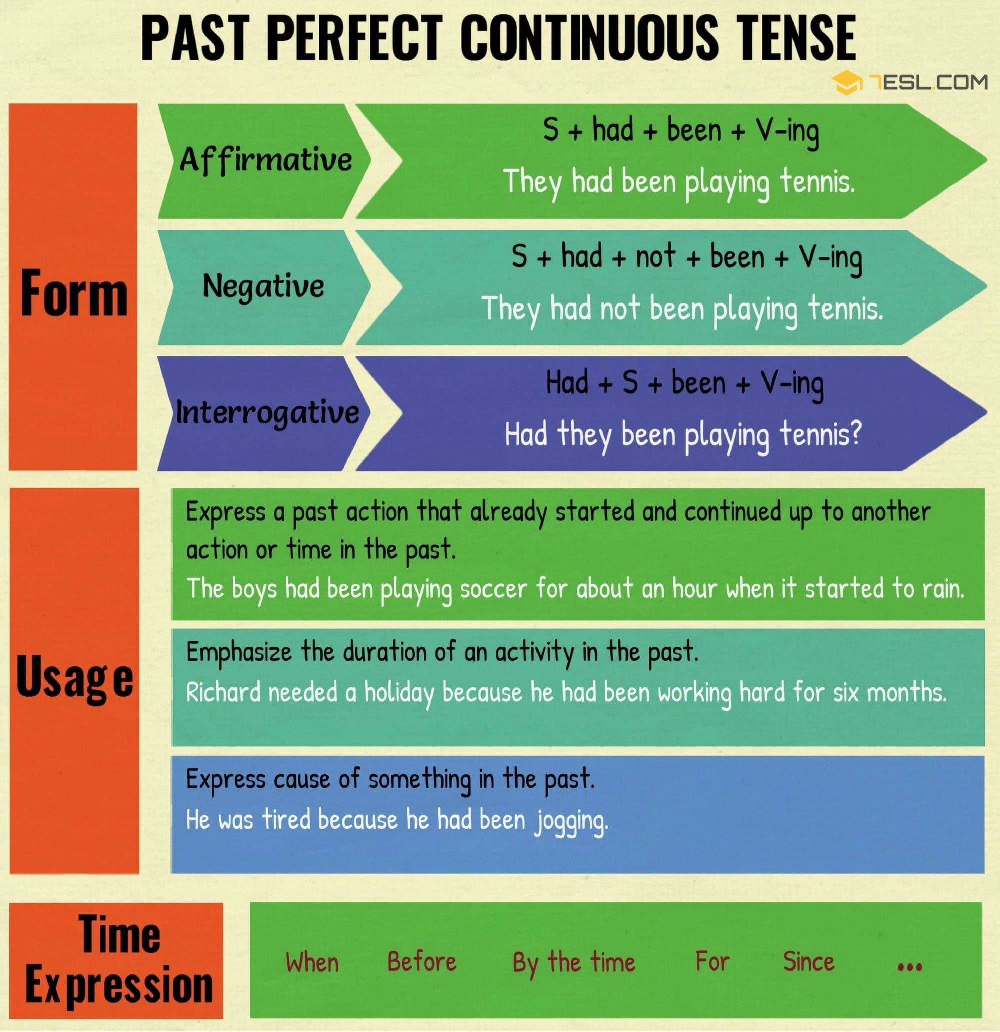 Past Perfect Continuous Tense Useful Rules Amp Examples