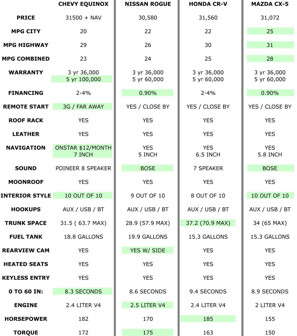 suv gas mileage comparison chart | Drives | Pinterest | Gas ...