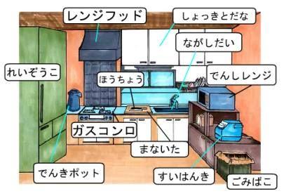partes de la cocina