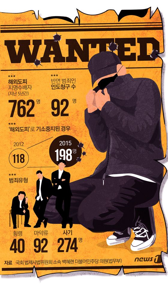 [그래픽뉴스] 해외도피 지명수배자 3년만에 67.8% http://www.news1.kr/photos/details/?2157491 Designer, Jinmo Choi.   #inforgraphic #inforgraphics #design #graphic #graphics #인포그래픽 #뉴스1 #뉴스원 [© 뉴스1코리아(news1.kr), 무단 전재 및 재배포 금지]