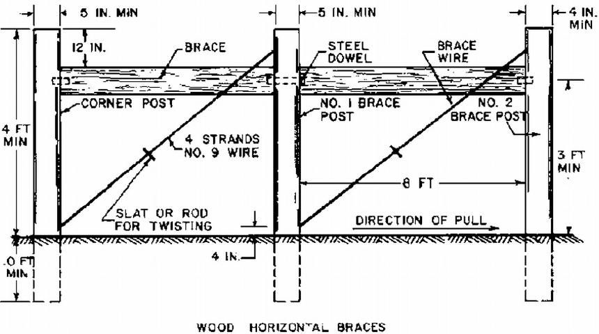 Construction of High Tensile Wire Fences -- Figure 2. Corner and End ...