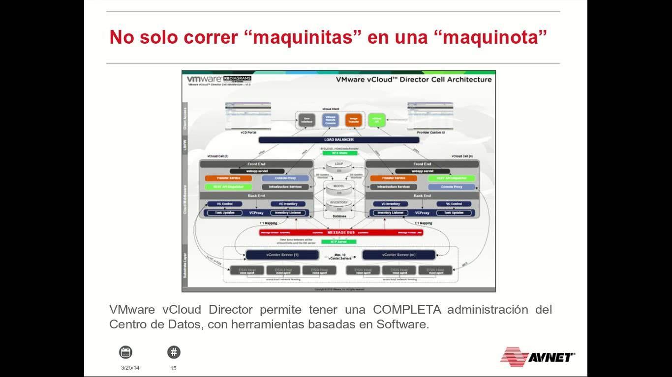 ¿Cuál es el panorama actual de la Virtualización?