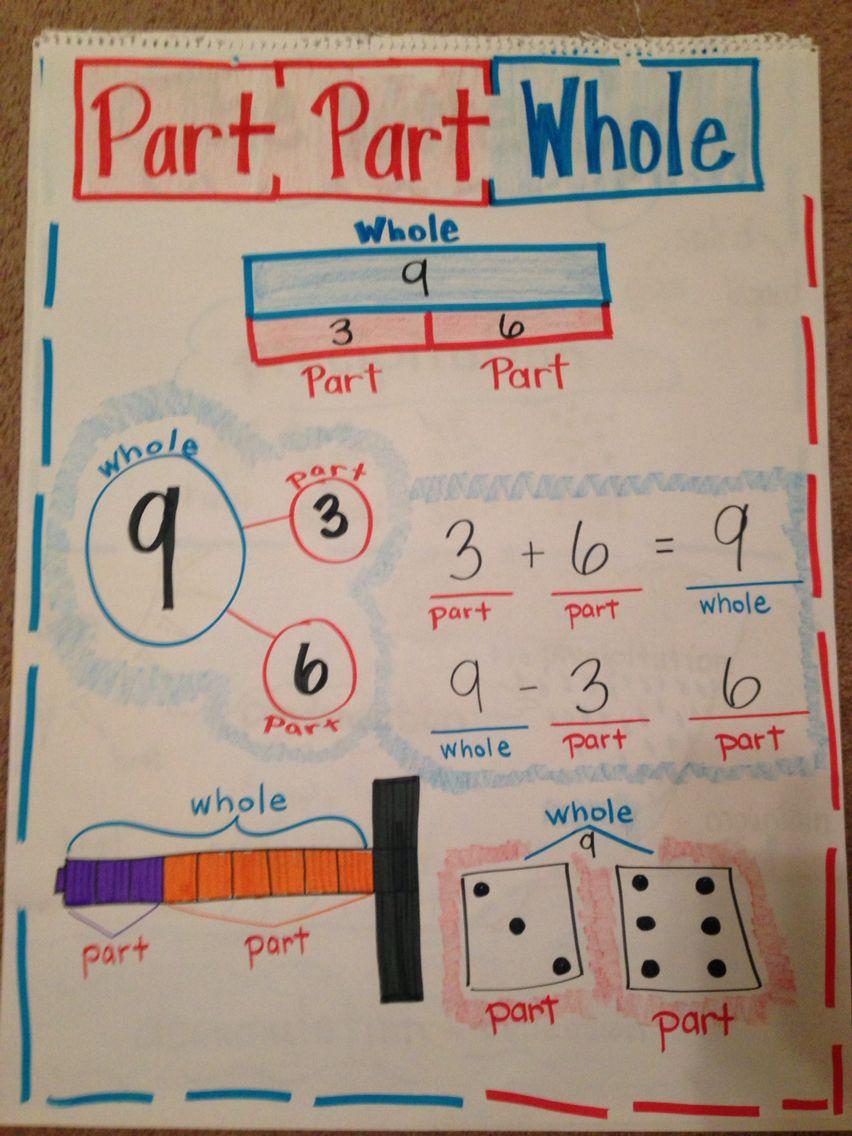 Part Part Whole Math Anchor Charts Math Number Sense Math [ 1136 x 852 Pixel ]