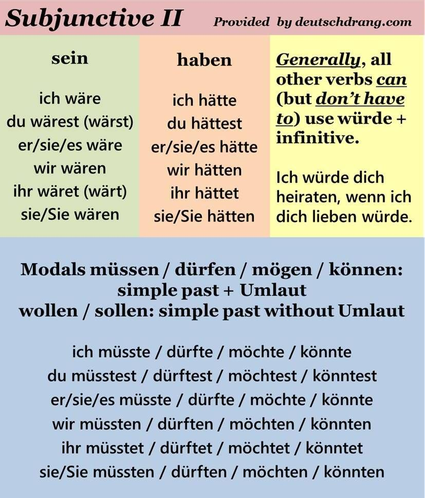 A Simplified Visual For Subjunctive Ii With The Assumption That The Actual Subjunctive Ii Forms Of Mos German Grammar German Language German Language Learning [ 969 x 827 Pixel ]