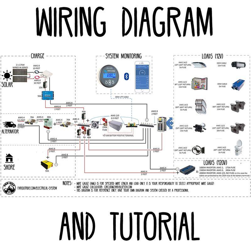 Wiring Diagram Tutorial Faroutride Trailer Wiring Diagram Diy Van Conversions Van Life