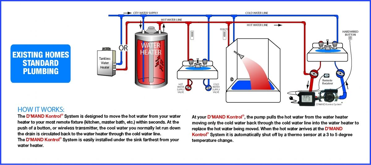 Image Result For Tankless On Demand Recirculating Water Heaters Water Heater Tankless Water Heater Heater